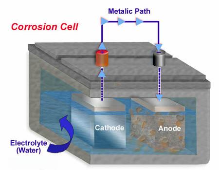 Corrosion Cell - ZincNation, Inc.